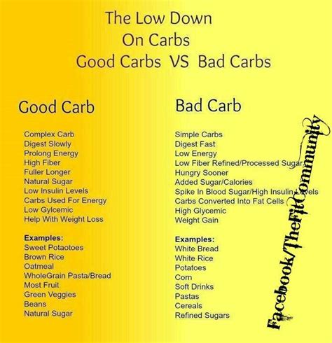 carbohydrates list list carbs vs bad carbs health and fitness