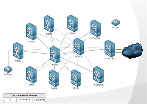 backbone network diagram oucs backbone network naming and numbering conventions