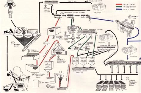 mine diagram process of coal mining diagram www pixshark images