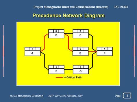 what is a precedence diagram precedence network diagram