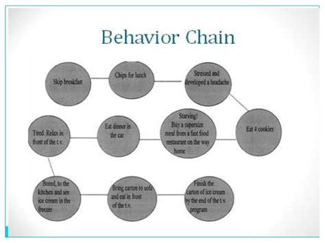 Behavioural Modification by Behavior Modification