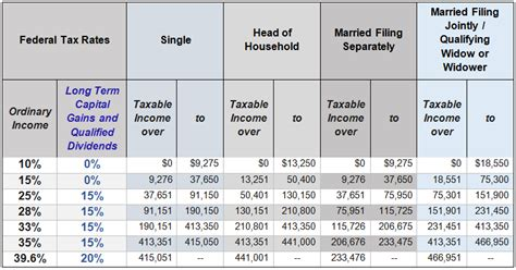 2016 federal tax rate tables 2016 taxes federal rate tables year end tax for 2016