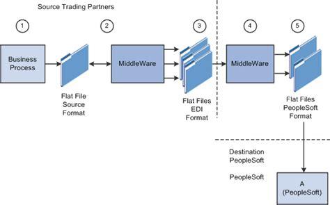 file layout questions in peoplesoft peoplesoft enterprise electronic data interchange 9 1