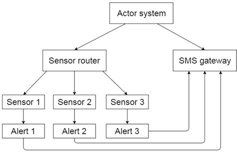 javascript actor pattern functional actor patterns with akka net and f mikhail