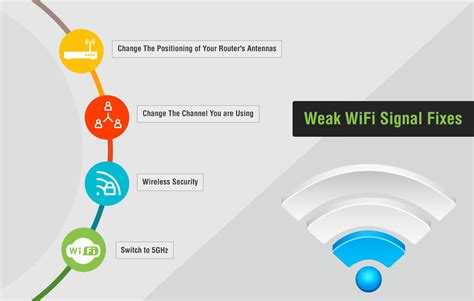 Wifi Speedy Home speed up your wifi connection with these 6 easy ways