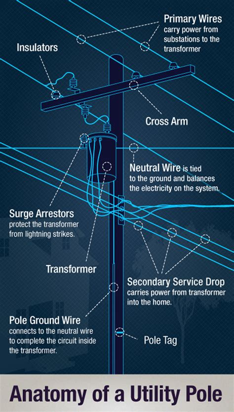 telephone pole wires diagram wiring diagrams