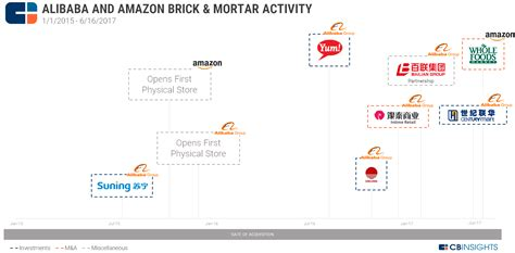 amazon vs alibaba amazon vs alibaba the movement into brick mortar