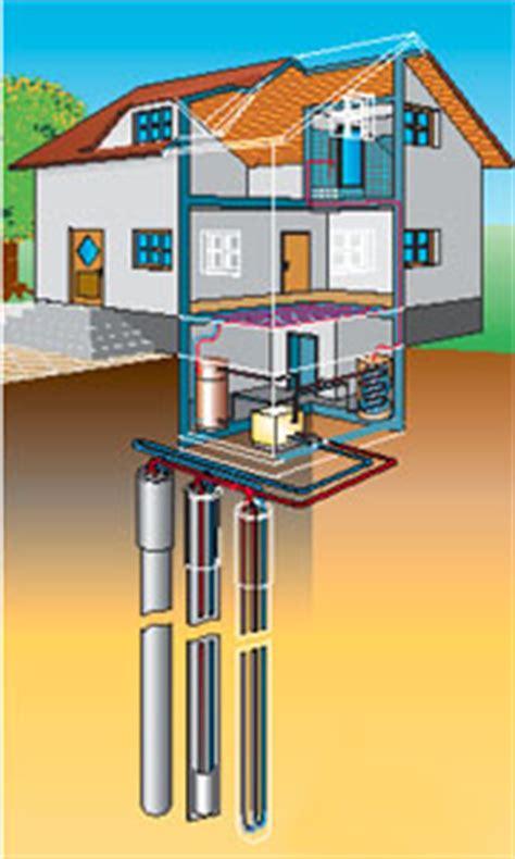 geothermie anlagen checkliste waermepumpe