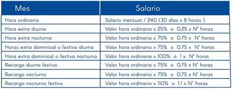 precio hora extra vigilante seguridad 2016 horas extras 2016 salario minimo 2016 colombia horas