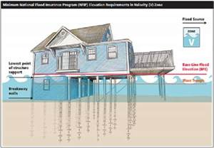 helical pier foundation systems helical piles ny