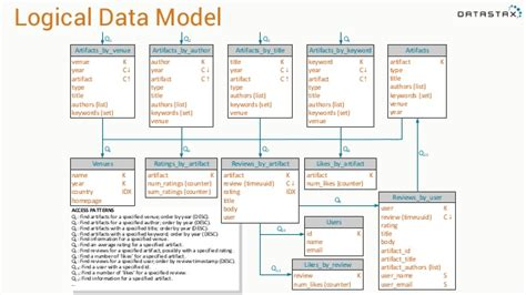advanced data modeling with apache cassandra