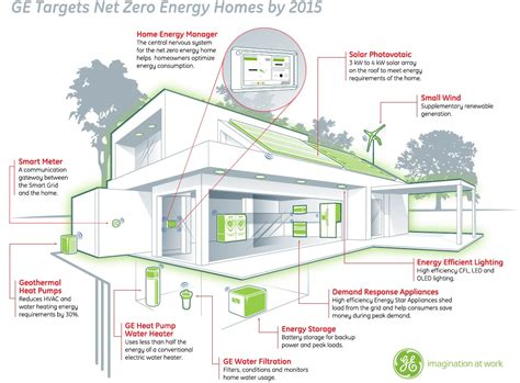 zero net energy homes ge says net zero energy home achievable by 2015