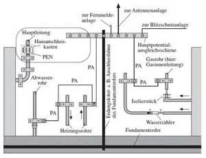 erdung haus blitzschutz potentialausgleich erdung antennenanlage