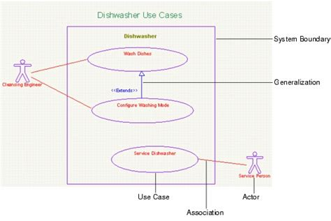 create a use diagram creating use diagrams