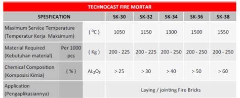 Bata Isolasi B1 C1 Api by Servis Bata Api Boiler Pt Benteng Api Refractorindo