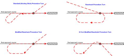 holding pattern types terminology what s the difference between racetrack and