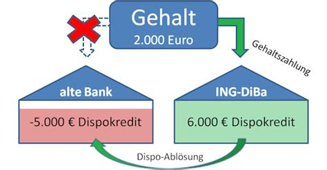 dispo deutsche bank top dispokredite im 220 berblick gt bis 25 000