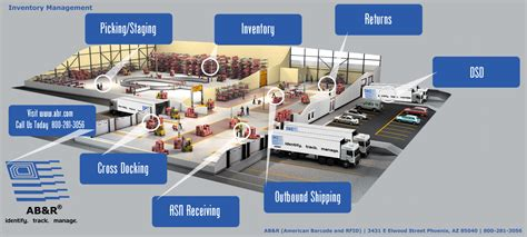 Discrete Event Shop Floor Monitoring System In Rfid Enabled Manufacturing - inventory tracking ab r 174 american barcode and rfid