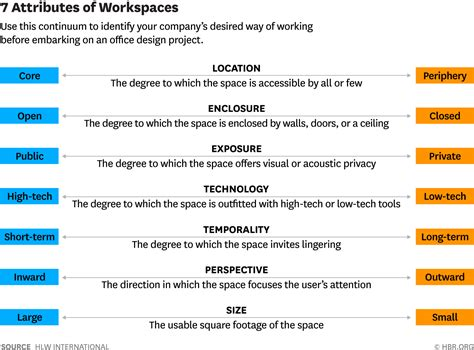 office layout questions 7 factors of great office design