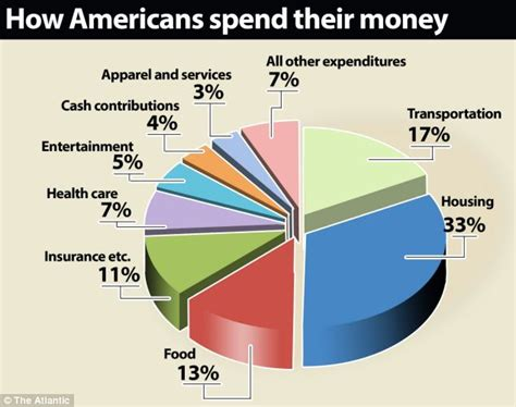 how much to spend on housing u s spending poorest families spent 60 of their income on clothing food and