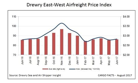 air freight rates on the rise in lead up to peak season cargo facts