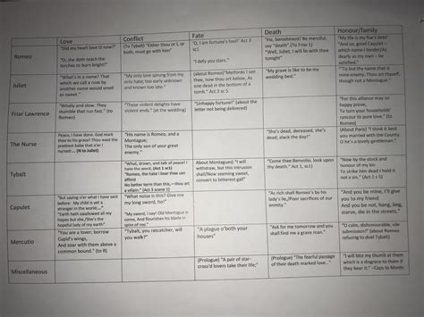 romeo and juliet themes revision romeo and juliet quotes for different themes gcse
