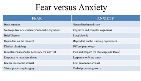 fear anxiety learning to overcome with god s a god greatly study journal books fear versus anxiety sw counseling fear anxiety emotions