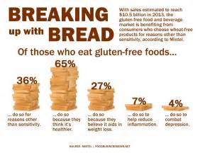 science prose let s call a spade a spade gluten free is the newest fad diet