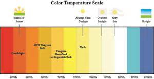 daylight color temperature white balance for digital photography