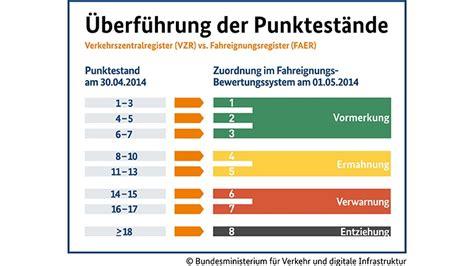 wann wird ein punkt in flensburg gelöscht neues punktesystem in der flensburger verkehrss 252 nderdatei