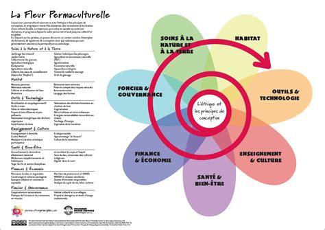 le layout definition permaculture le vignal