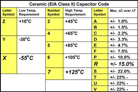 ceramic capacitor codes chart dielectric materials entekno materials