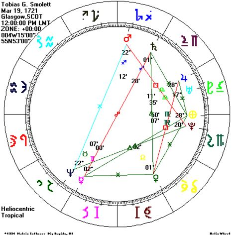 mars in 7th house synastry sun in 7th house synastry 28 images mentorship saturn conjunct uranus composite