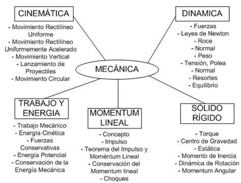 ejemplo de mapa semantico aula chile mapas mentales 1