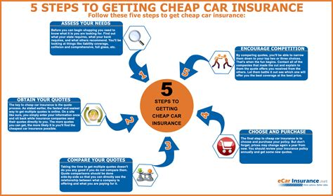 Cars With Cheapest Insurance Rates 5 by 5 Steps How To Get Cheap Car Insurance Infographic