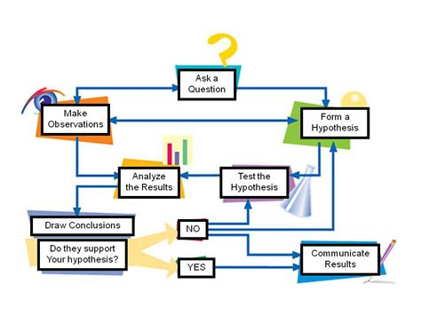 scientific method diagram science lessons tes teach with blendspace