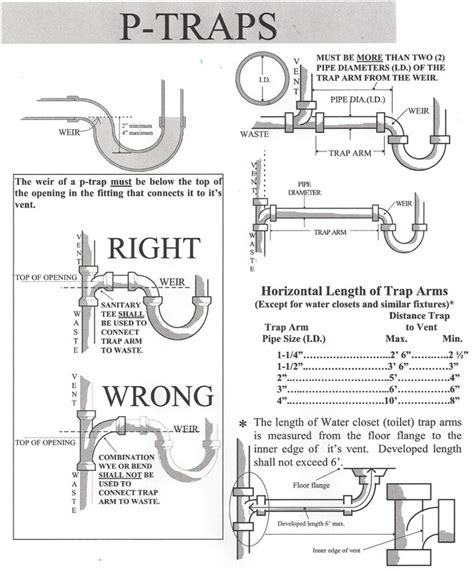 3 Compartment Sink Plumbing Diagram by 1000 Images About Home And Construction On