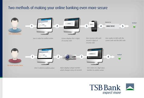 migros bank internetbanking banking in nigeria how it all works oasdom