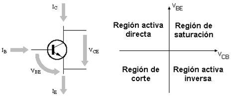 transistor de juntura bjt transistor bjt regiones de operacion 28 images polarizaci 243 n bjt punto de operaci 243 n
