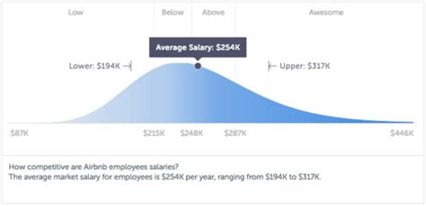 airbnb jobs airbnb tech jobs that pay over 275k paysa blog