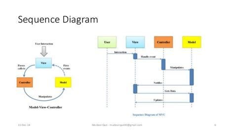 sequential pattern adalah sequence diagram mvc images how to guide and refrence