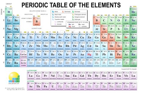 periodic table chemistry images gallery