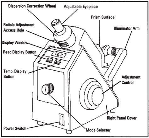 melting point apparatus diagram abbe refractometer