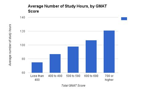 Do You Need To Take The Gmat For An Mba by How To Study For The Gmat 6 Step Guide Prepscholar
