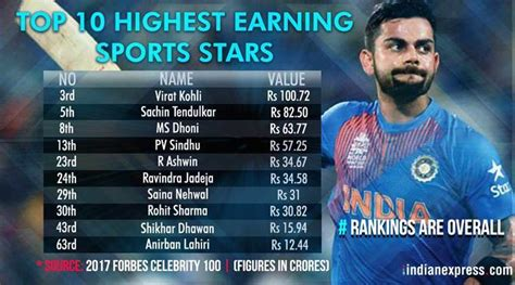 virat kohli top sports personality in 2017 forbes india 100 list the indian express