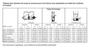 tableau vitesse de coupe plaquettes en m 233 tal meca z 233 ro