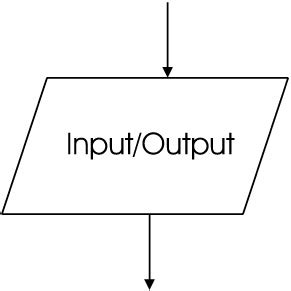 input symbol in flowchart 6 3 algorithm design object oriented programming from