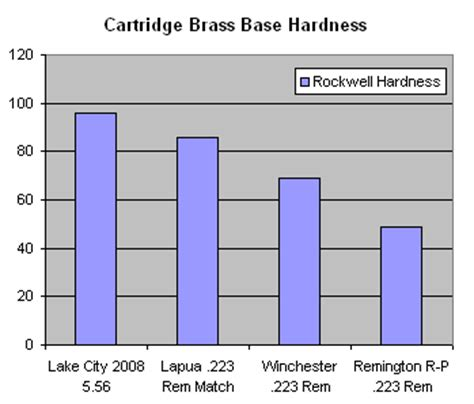 rockwell hardness explained how is your brass 5 56 and 223 rem base hardness