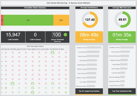 customer service metrics template inetsoft ranked among top bi vendors for easiest