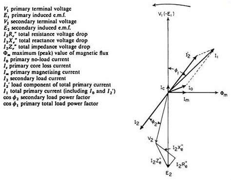 phasor diagram of transformer on resistive load vector diagram of a real transformer for resistive load